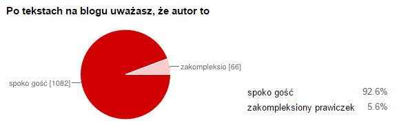 stay fly czytelnicy statystyki 21