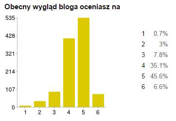 stay fly czytelnicy statystyki 16